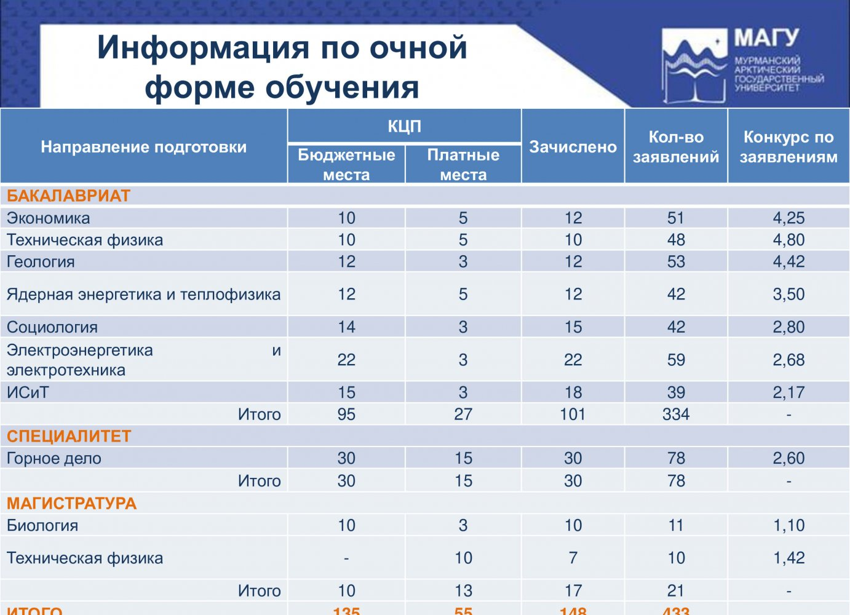 Отчет об итогах приема в 2018 году-2