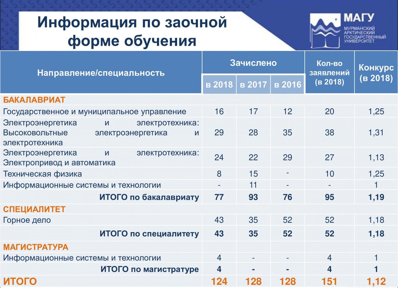 Отчет об итогах приема в 2018 году-6